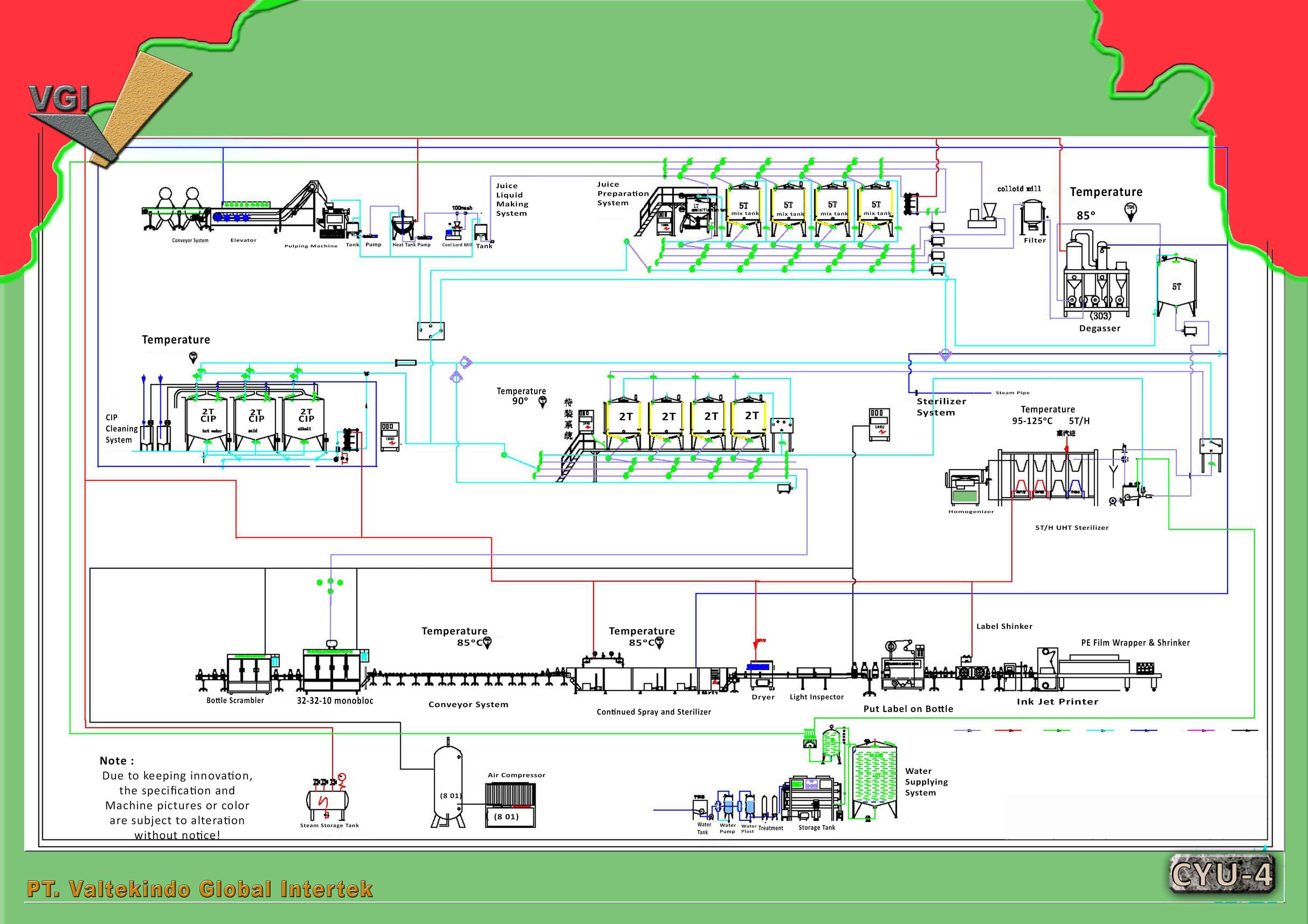 jual mesin Juice Complete Line Drawing Juice Complete Line Drawing