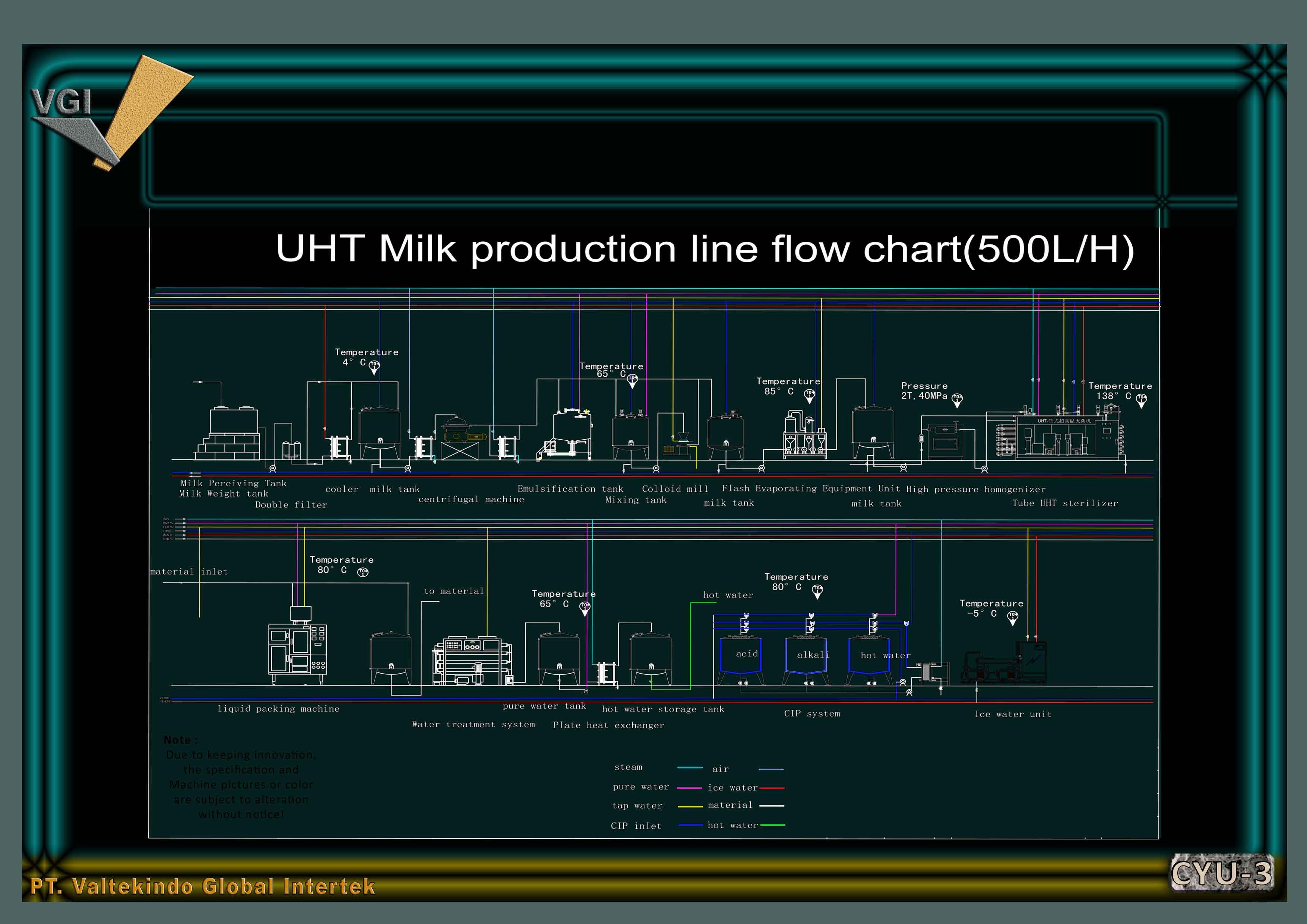 jual mesin, harga mesin, jual mesin bandung, distributor mesin, jual mesin karet, daur ulang karet, daur ulang plastik, mesin pertanian UHT Milk  Flow Chart 500LPH UHT Milk  Flow Chart 500LPH