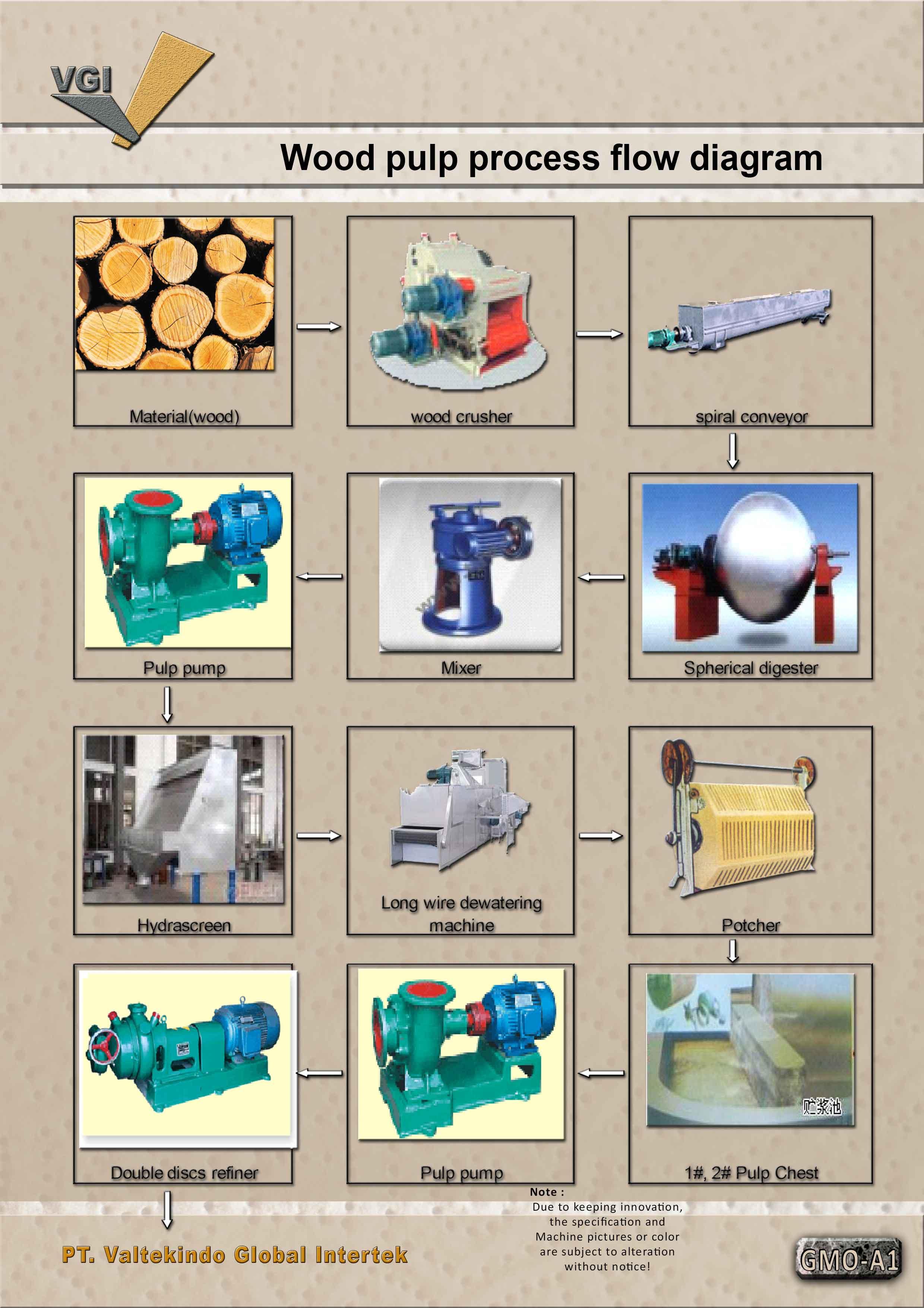 jual mesin Wood pulp process flow diagram 1 Wood pulp process flow diagram 1