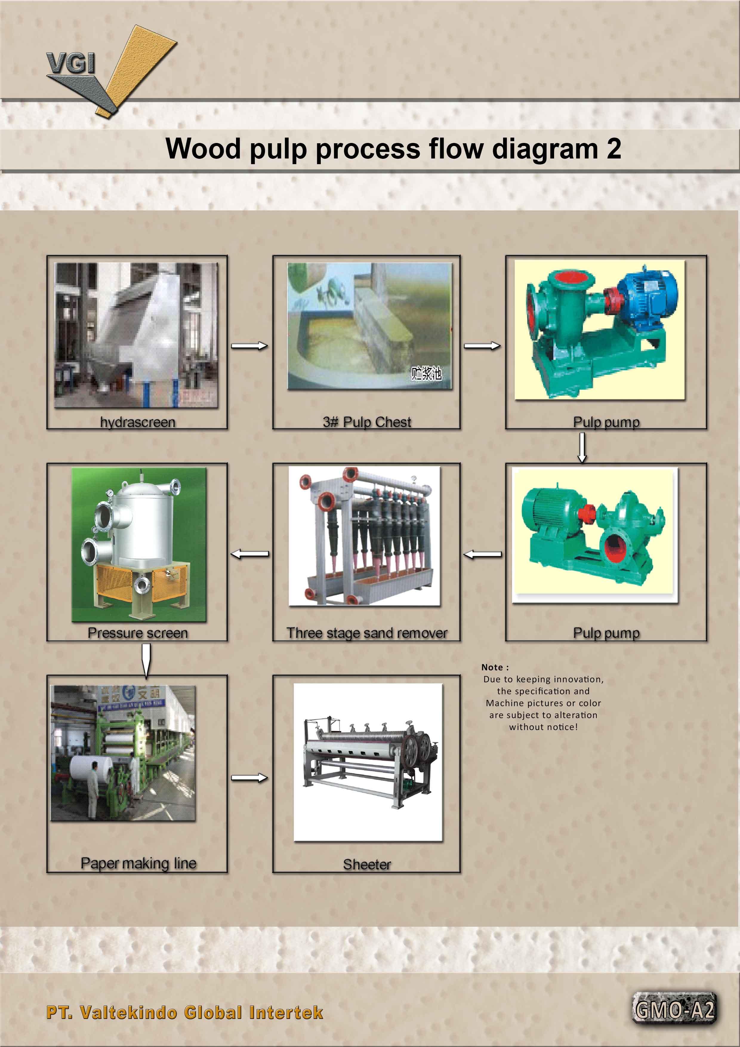 jual mesin, harga mesin, distributor mesin, jual mesin karet, daur ulang plastik Wood pulp process flow diagram 2  Wood pulp process flow diagram 2
